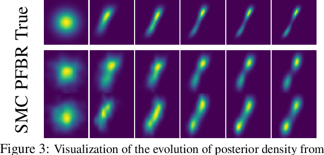 Figure 4 for Meta Particle Flow for Sequential Bayesian Inference