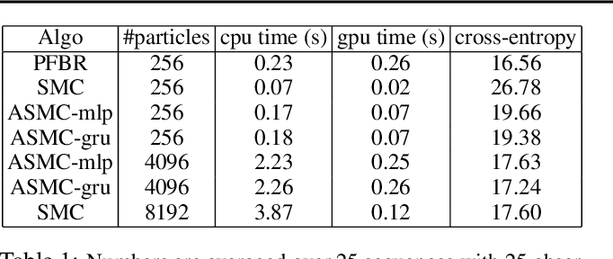 Figure 2 for Meta Particle Flow for Sequential Bayesian Inference