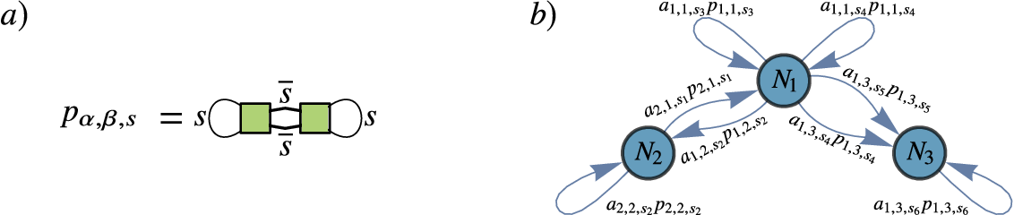 Figure 2 for Absence of Barren Plateaus in Quantum Convolutional Neural Networks