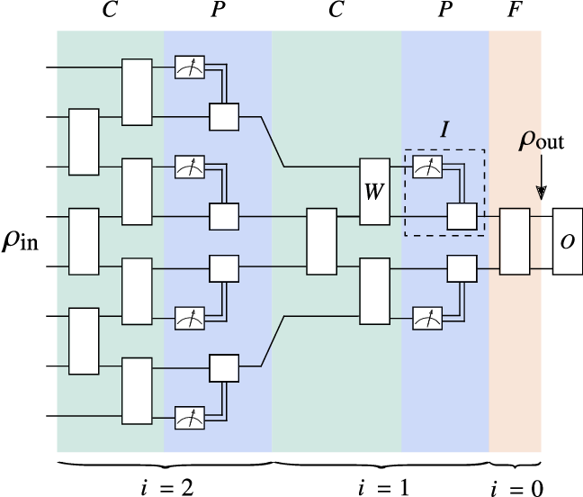 Figure 1 for Absence of Barren Plateaus in Quantum Convolutional Neural Networks