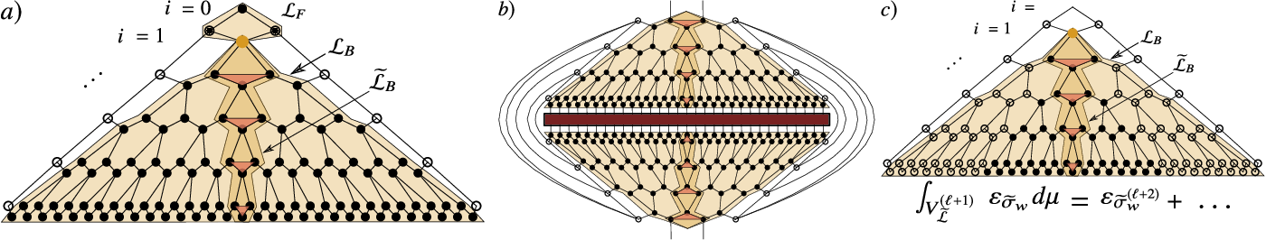 Figure 3 for Absence of Barren Plateaus in Quantum Convolutional Neural Networks