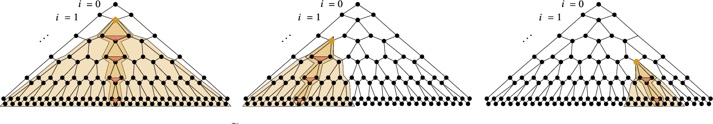 Figure 4 for Absence of Barren Plateaus in Quantum Convolutional Neural Networks