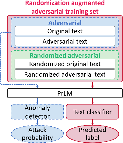 Figure 3 for Defending Pre-trained Language Models from Adversarial Word Substitutions Without Performance Sacrifice