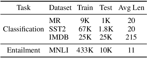 Figure 2 for Defending Pre-trained Language Models from Adversarial Word Substitutions Without Performance Sacrifice
