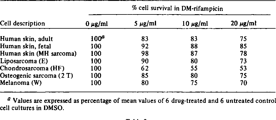 PDF] Differential effects of rifampicin on cultured human tumor