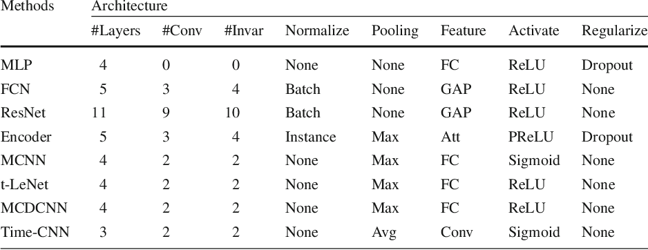 Figure 2 for Deep learning for time series classification: a review