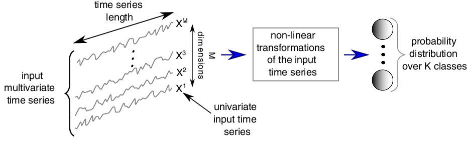 Figure 1 for Deep learning for time series classification: a review