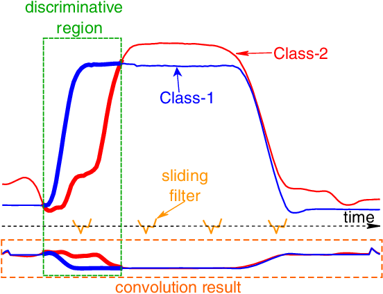 Figure 3 for Deep learning for time series classification: a review