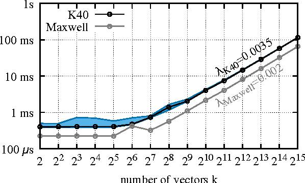 Figure 1 for Efficient softmax approximation for GPUs