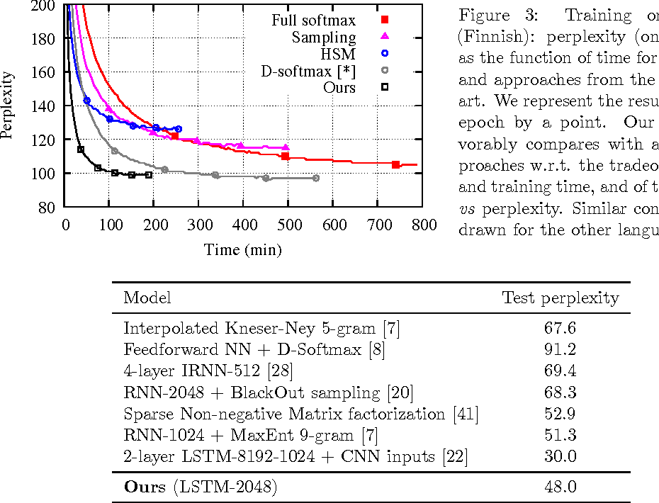 Figure 4 for Efficient softmax approximation for GPUs