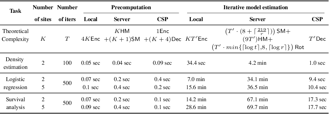 Figure 2 for Secure and Differentially Private Bayesian Learning on Distributed Data