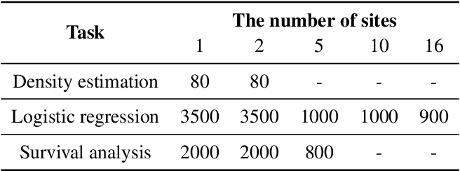 Figure 4 for Secure and Differentially Private Bayesian Learning on Distributed Data