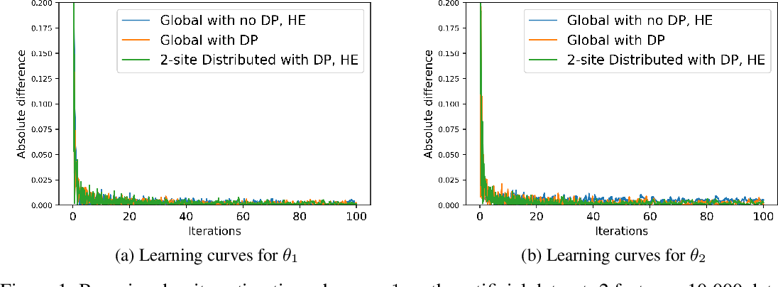 Figure 1 for Secure and Differentially Private Bayesian Learning on Distributed Data
