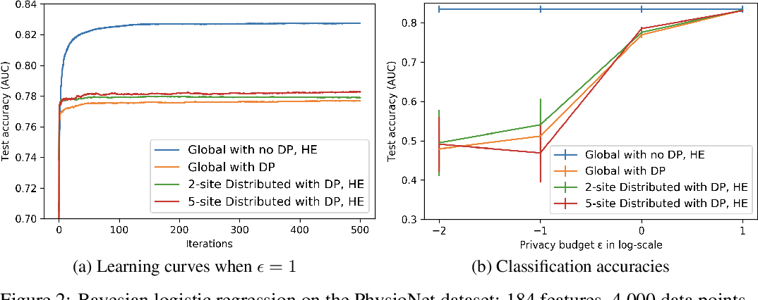Figure 3 for Secure and Differentially Private Bayesian Learning on Distributed Data