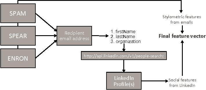 Figure 4 for Analyzing Social and Stylometric Features to Identify Spear phishing Emails