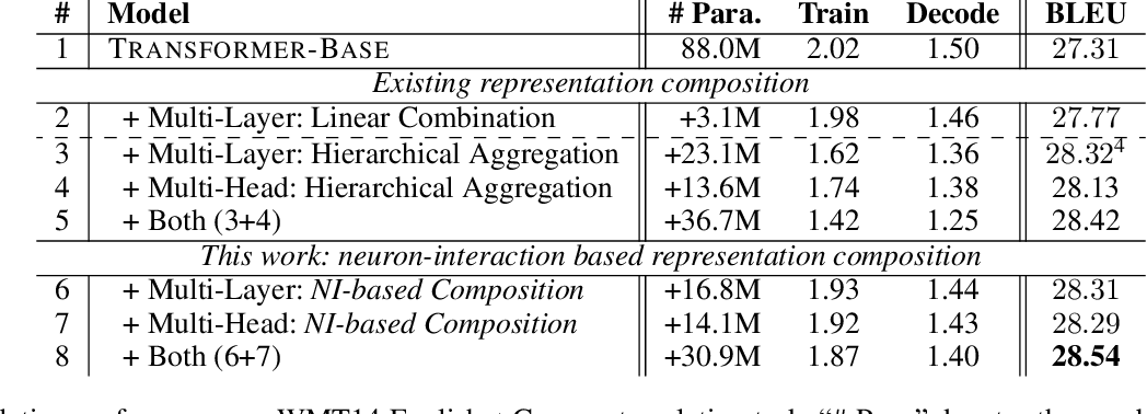 Figure 2 for Neuron Interaction Based Representation Composition for Neural Machine Translation