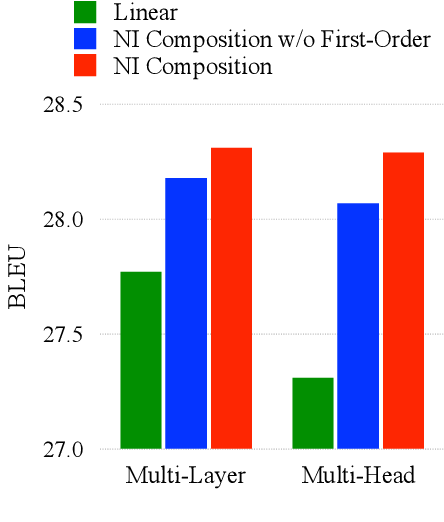 Figure 4 for Neuron Interaction Based Representation Composition for Neural Machine Translation