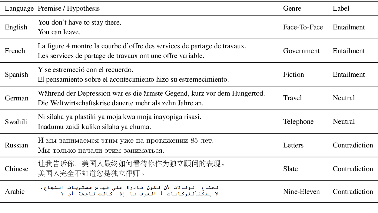 Figure 1 for XNLI: Evaluating Cross-lingual Sentence Representations