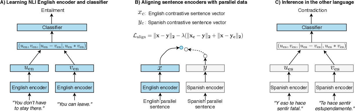 Figure 2 for XNLI: Evaluating Cross-lingual Sentence Representations