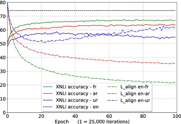 Figure 4 for XNLI: Evaluating Cross-lingual Sentence Representations