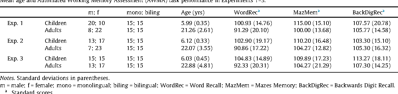 Acquiring Variation In An Artificial Language Children And Adults