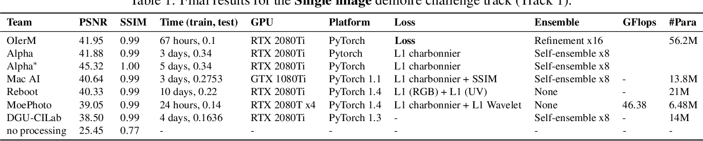 Figure 4 for NTIRE 2020 Challenge on Image Demoireing: Methods and Results