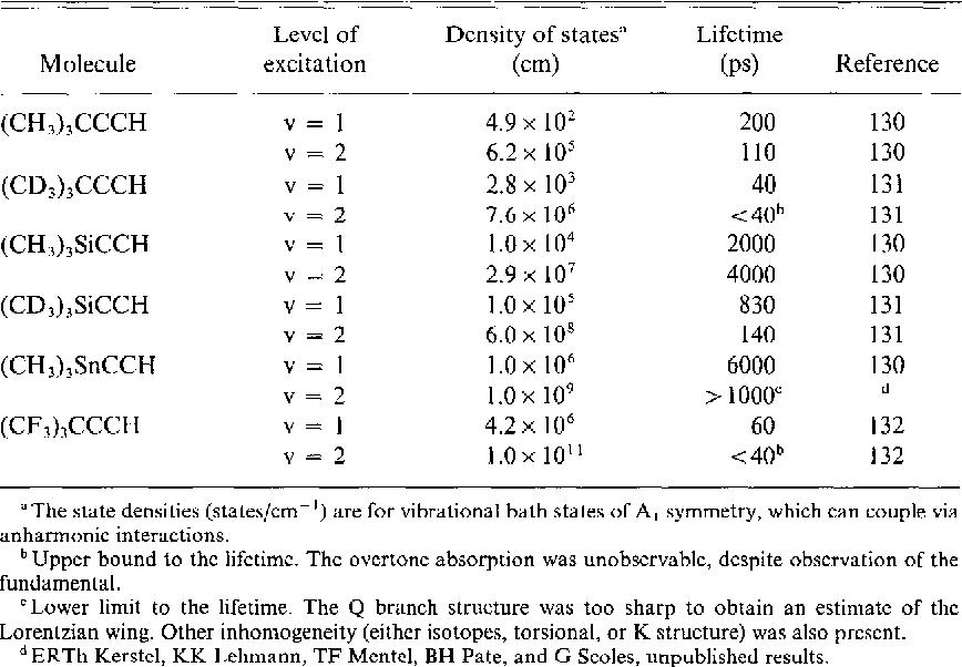 PDF] Intramolecular Dynamics from Eigenstate-Resolved