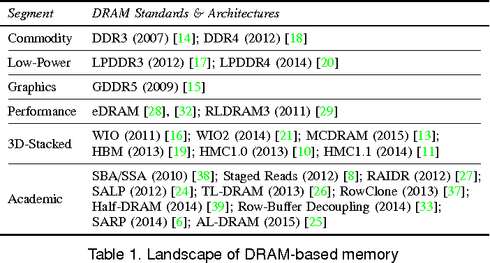 Ramulator: A Fast and Extensible DRAM Simulator - Semantic Scholar