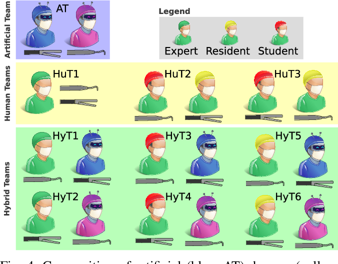 Figure 4 for Cooperative Assistance in Robotic Surgery through Multi-Agent Reinforcement Learning