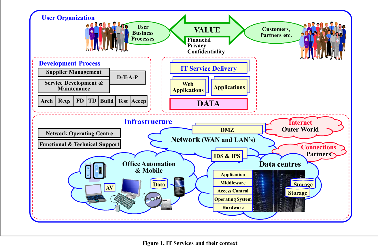 Figure 1 from A Framework for Designing a Security Operations Centre