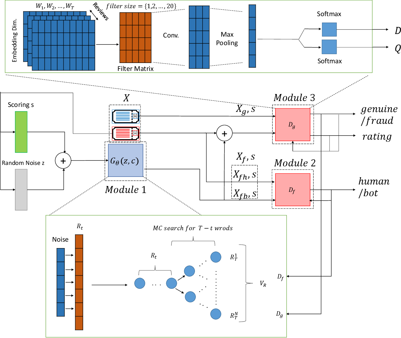 Figure 1 for GANgster: A Fraud Review Detector based on Regulated GAN with Data Augmentation