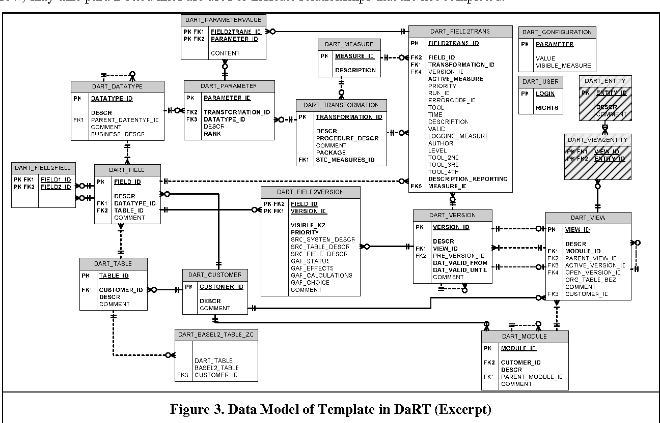 Figure 3 from Supporting Financial Data Warehouse Development: a