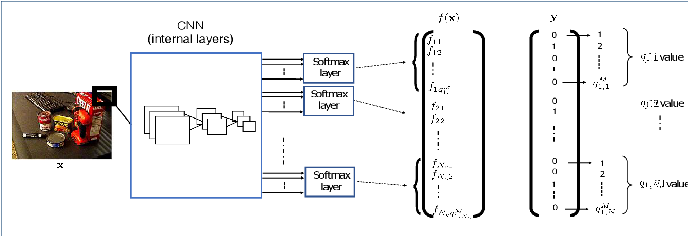 Figure 1 for Boosting CNN-based primary quantization matrix estimation of double JPEG images via a classification-like architecture