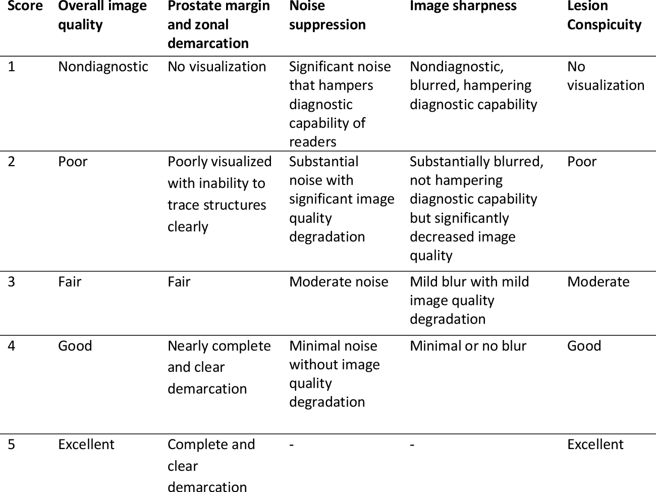 Figure 2 for Accelerating Prostate Diffusion Weighted MRI using Guided Denoising Convolutional Neural Network: Retrospective Feasibility Study