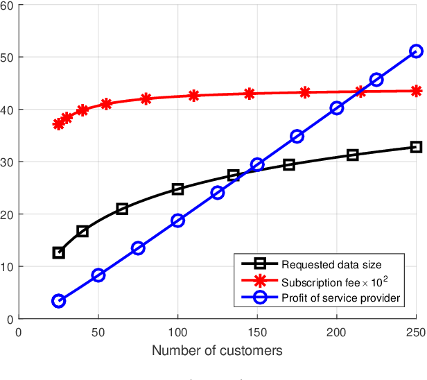 Figure 2 for Optimal Pricing of Internet of Things: A Machine Learning Approach