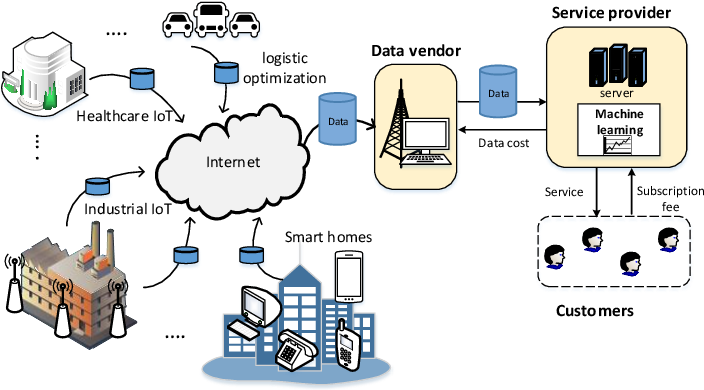 Figure 1 for Optimal Pricing of Internet of Things: A Machine Learning Approach