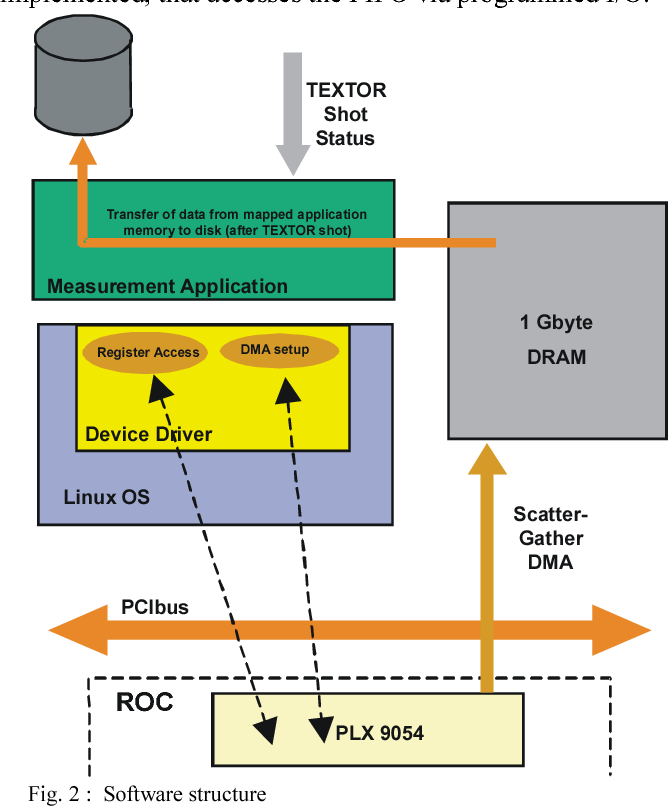 MWPC-readout with the N110 TDC under Linux using a flexible, low