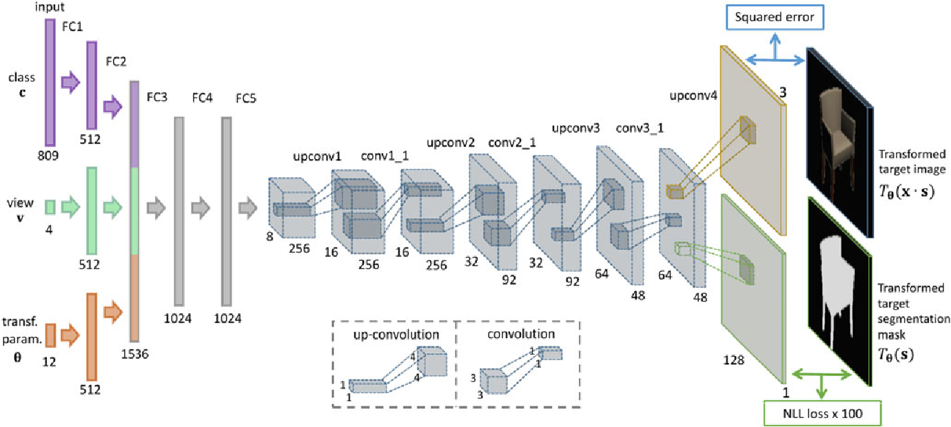 Figure 1 for Learning to Generate Chairs, Tables and Cars with Convolutional Networks