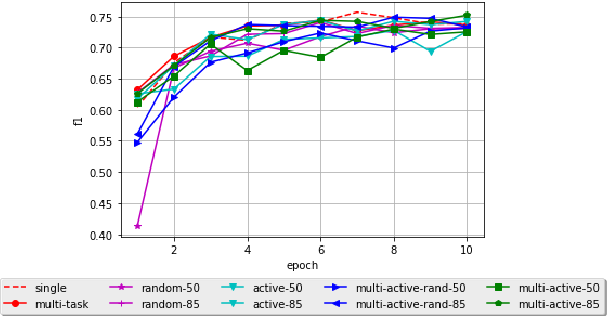 Figure 4 for Multi-Task Active Learning for Neural Semantic Role Labeling on Low Resource Conversational Corpus