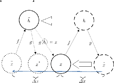 Figure 2 for Towards Biologically Plausible Deep Learning