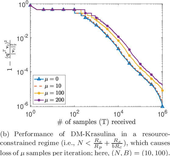 Figure 2 for Distributed Stochastic Algorithms for High-rate Streaming Principal Component Analysis