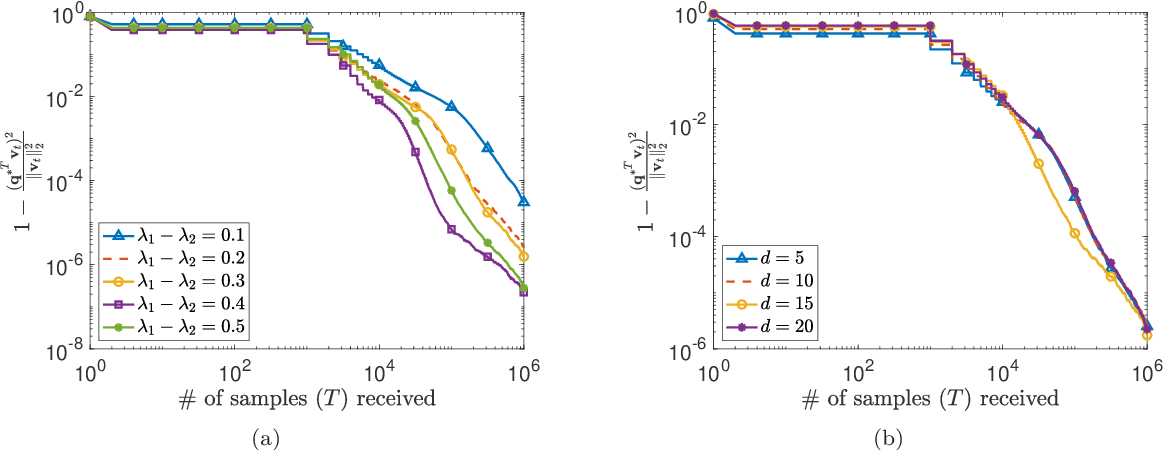 Figure 3 for Distributed Stochastic Algorithms for High-rate Streaming Principal Component Analysis