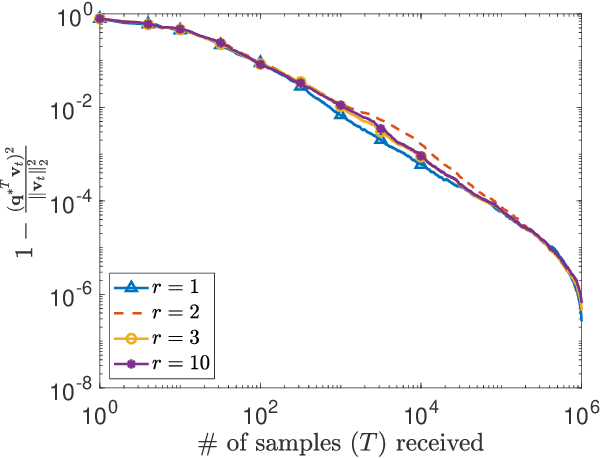 Figure 4 for Distributed Stochastic Algorithms for High-rate Streaming Principal Component Analysis