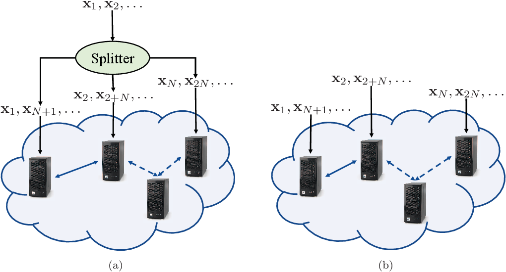 Figure 1 for Distributed Stochastic Algorithms for High-rate Streaming Principal Component Analysis