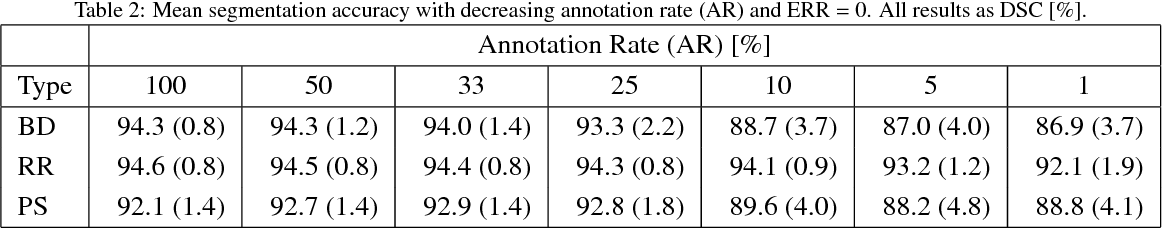Figure 3 for Employing Weak Annotations for Medical Image Analysis Problems