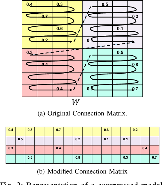 Figure 2 for Efficient Inferencing of Compressed Deep Neural Networks