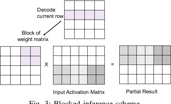 Figure 3 for Efficient Inferencing of Compressed Deep Neural Networks