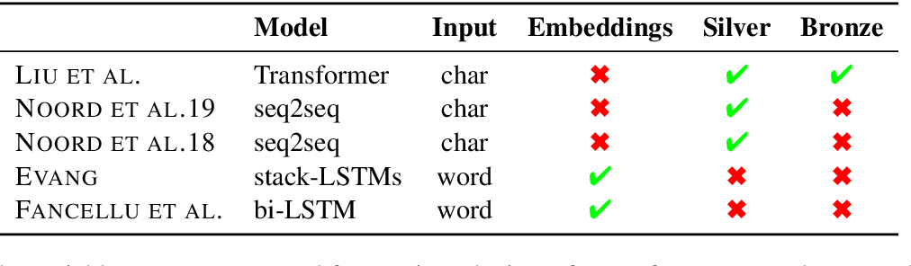 Figure 4 for The First Shared Task on Discourse Representation Structure Parsing