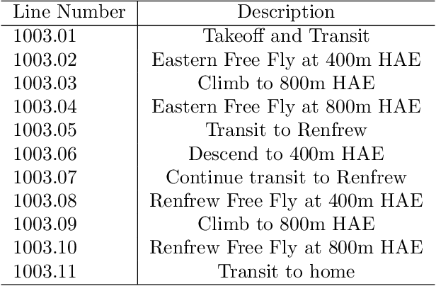 Figure 3 for Signal Enhancement for Magnetic Navigation Challenge Problem