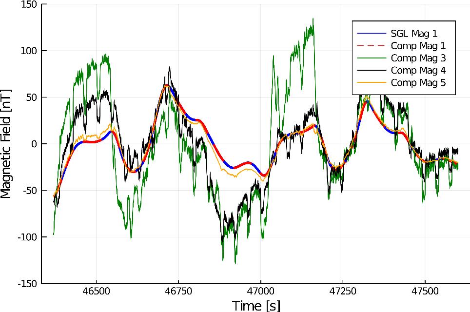 Figure 4 for Signal Enhancement for Magnetic Navigation Challenge Problem
